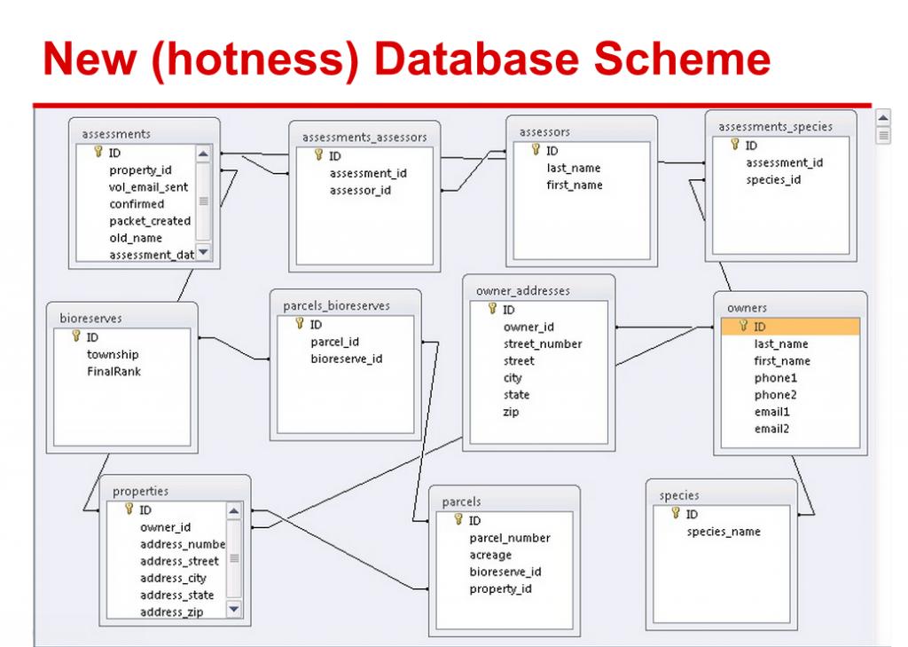 HRWC_DatabaseScheme